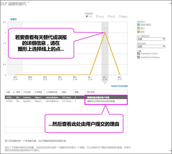 显示用户正当理由文本的 DLP 误报和替代报告
