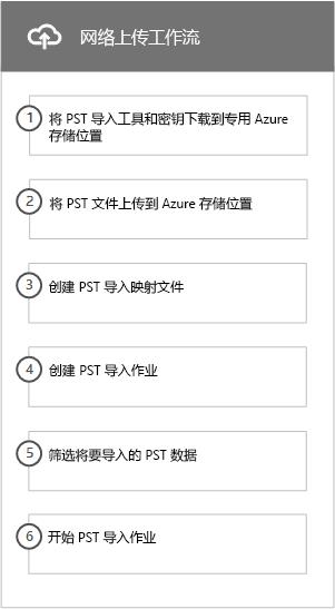 工作流的网络上载将 PST 文件导入到 Office 365 的过程
