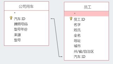 显示两个表共享一个 ID 的屏幕截图