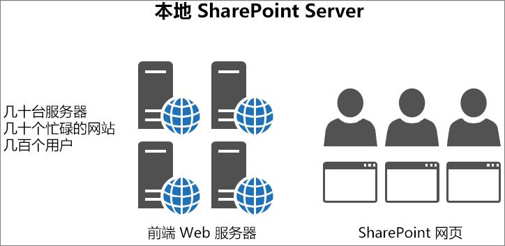 显示本地前端 Web 服务器的流量和负载