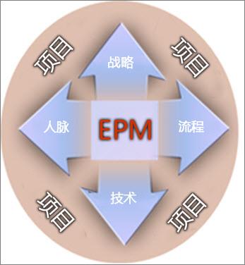 EPM 部署涉及战略、人员、流程和计数