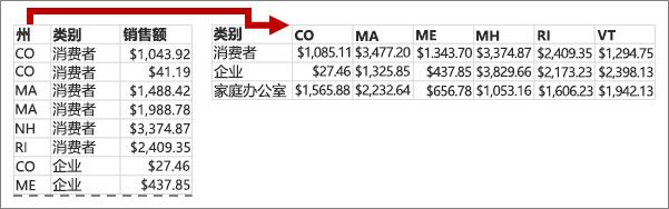 透视表将状态值转换为列标题