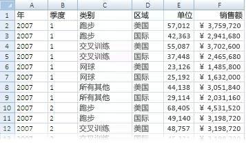 在数据透视表中使用的数据