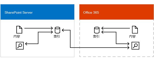 下图显示了 Office 365 搜索中心从 Office 365 中的搜索索引和 SharePoint Server 中的搜索索引中获取结果