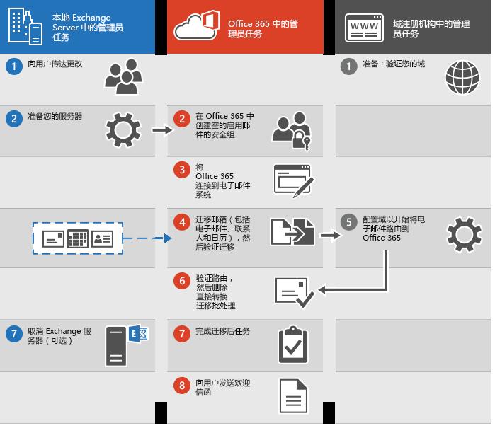 用于执行到 Office 365 的直接转换迁移的过程
