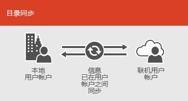 使用目录同步保持本地和联机用户帐户信息同步