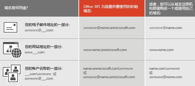 概述域名用途的表