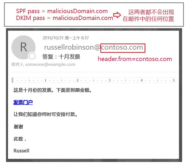 经过身份验证的邮件,但是从: 域未与什么传递 SPF 或 DKIM 对齐