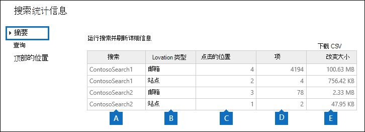 所选的搜索统计信息的摘要