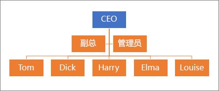 典型的层次结构