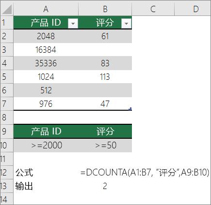 DCOUNTA 函数的示例