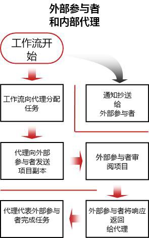 纳入外部参与者的流程图