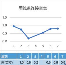 """""""第 4 天""""单元格中缺失数据,显示跨越""""第 4 天""""而前后相连的图表"""