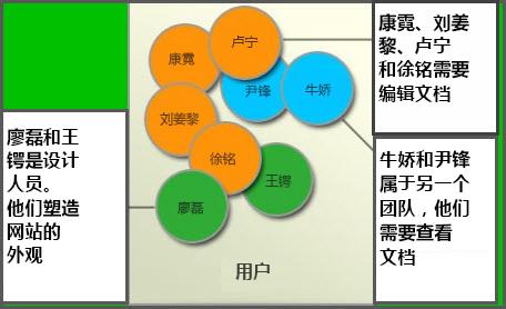 不同的用户组的图示:成员、网站设计者和访问者