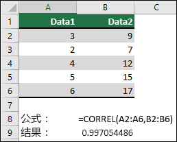 使用 CORREL 函数返回列 A & B 中两个数据集的相关系数,其 =CORREL (A1:A6,B2:B6) 。 结果为 0.997054486。