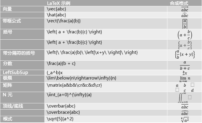 显示 LaTeX 公式示例的表格
