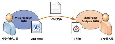 将 Visio 中的业务逻辑转换为 SharePoint Designer 中的工作流规则