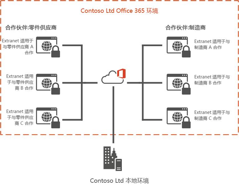 Office 365 Extranet 示例