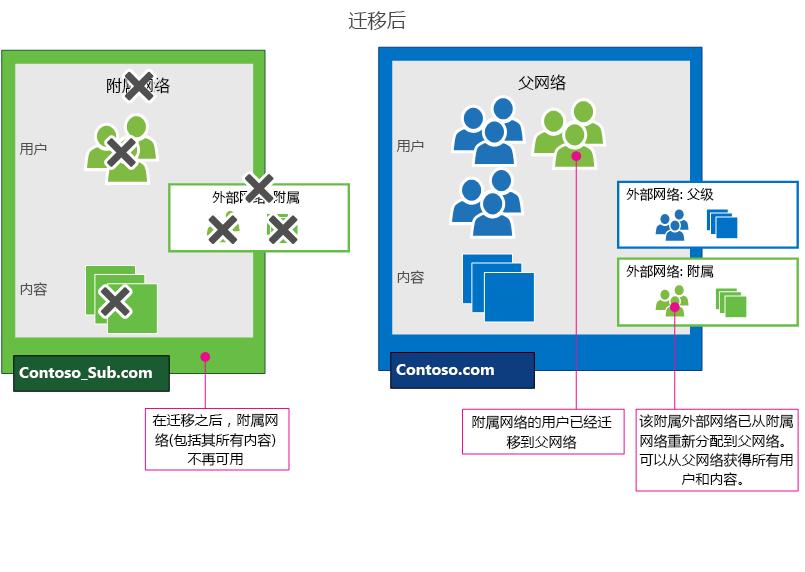 执行 Yammer 网络迁移之后,已将从属网络的用户合并到了父网络中。 也已经迁移所有外部网络(及用户)。 从属网络(包括所有内容)不再可用。