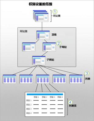 """显示了网站、子网站、列表和项目上的""""SharePoint 安全性""""范围的图片。"""