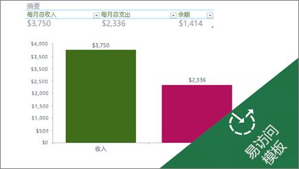 显示月度支出的 Excel 表中的条形图