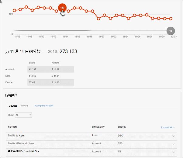 显示所选的数据点的分数分析器选项卡上的图表