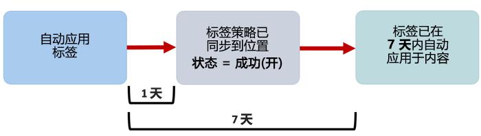 显示自动应用标签生效时间的图表