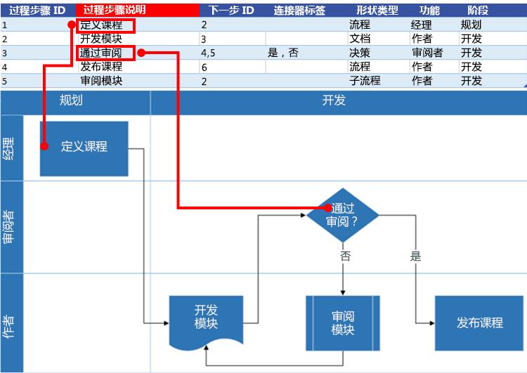 Excel 流程图与 Visio 流程图的交互:流程步骤描述