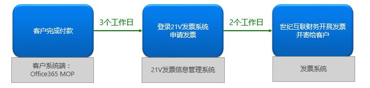 显示发票申请流程的流程图。