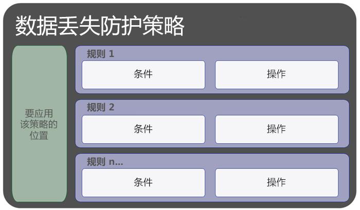 图表显示了 DLP 策略包含位置和规则