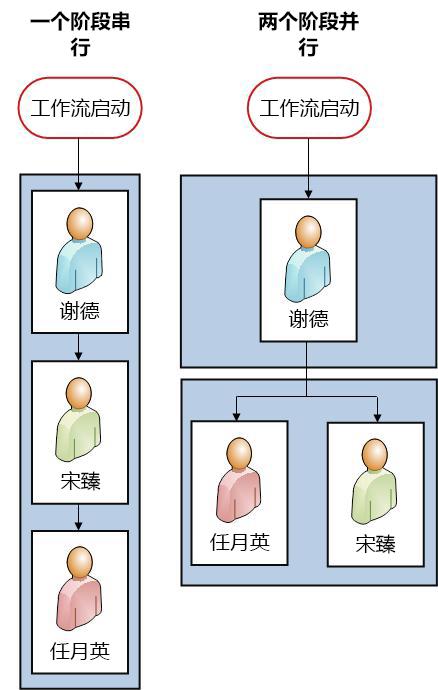 两个版本的流程图