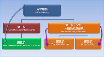 该图显示权限继承已停止的网站集。
