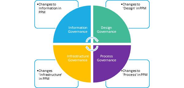 您的 PPM 解决方案的四个关键更改区域:信息、设计、基础结构和流程。
