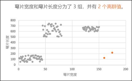 显示离群值的散点图