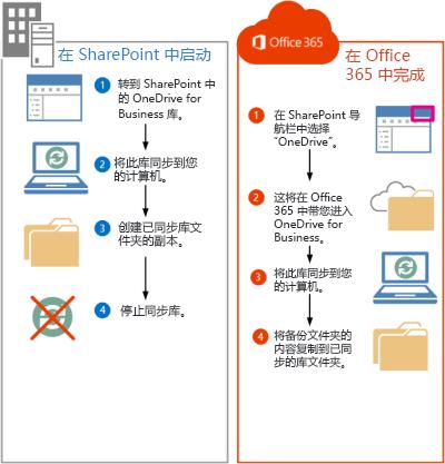 将 SharePoint 2013 文件移动到 Office 365 的步骤
