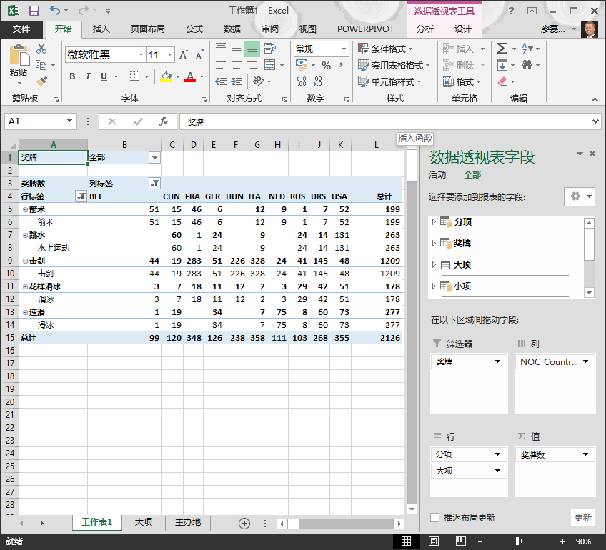 具有不正确排序的数据透视表