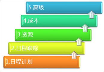 项目管理系统的 5 个主要方面