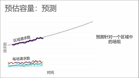 图表显示预测容量:预测