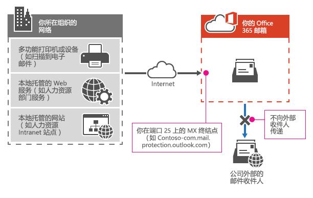 显示多功能打印机如何使用 Office 365 MX 终结点仅向组织中的收件人直接发送电子邮件。