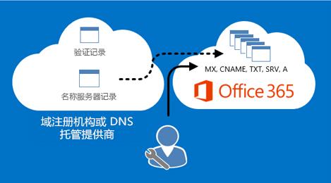 Office 365 管理 DNS 记录。