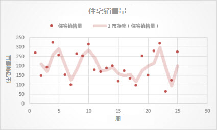 具有移动平均趋势线的散点图