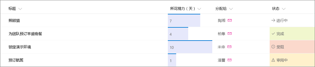应用列格式设置的 SharePoint 列表示例