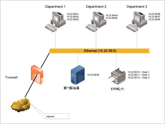 下载以太网 LAN 图模板