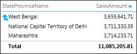 """Power View 矩阵,其中包含从""""省/市/自治区""""到""""国家/地区""""的浅化箭头"""