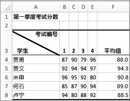 示例显示一个单元格中有两个值