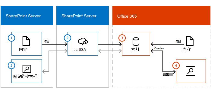 图显示了 SharePoint 服务器场中内容、 具有云 SSA,SharePoint Server 和 Office 365。从本地内容,通过向 Office 365 中的搜索索引云 SSA,排列信息。