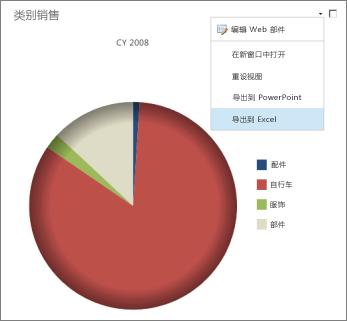 分析图表的 Web 部件菜单