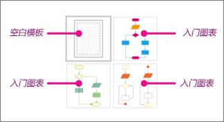 Visio 基本流程图缩略图:1 个空白模板和 3 个入门图表