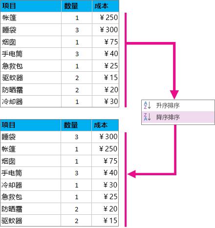 对表进行排序