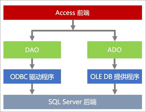 数据访问组件